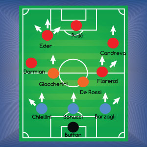 Il Sistema di Chapman integrato nella formazione titolare italiana