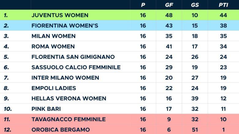 Classifica Serie A femminile